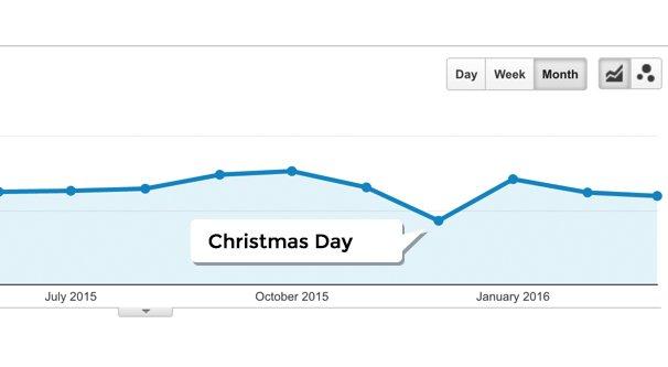 Lưu lượng truy cập Giáng sinh giảm